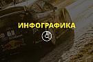 WRC WRC 2017: главные герои