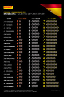 Formula 1 Photos - Selected Pirelli sets per driver for Spanish GP