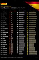 Formula 1 Foto - Pneumatici Pirelli scelti per pilota