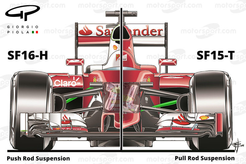 Comparaison of the Ferrari SF16H and the SF15T