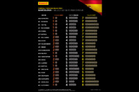 Formula 1 Photos - Selected Pirelli sets per driver for Spainish GP
