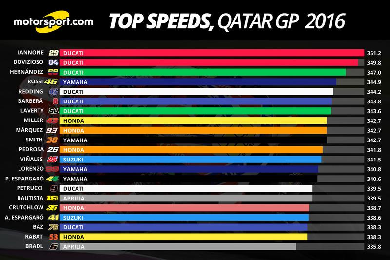 Top speeds