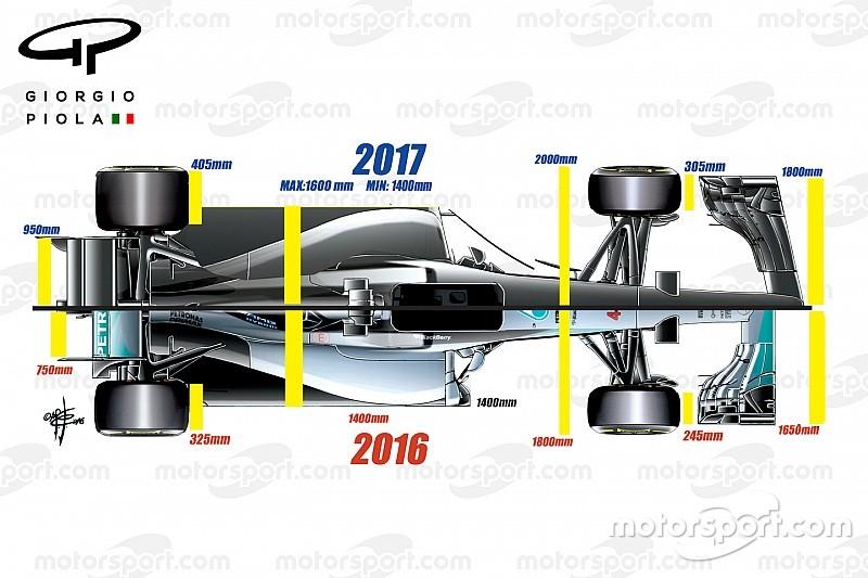 技术分析: F1的2017赛季赛车瞎想
