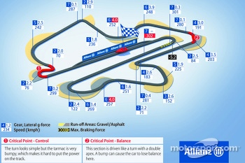 Sepang International Circuit, Malaysian GP