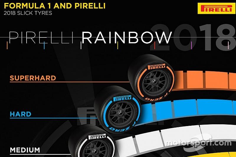 Pirelli introduce dos nuevos compuestos para 2018