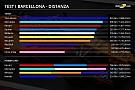 Analisi test Barcellona: Toro Rosso e motore Ferrari fanno più km!