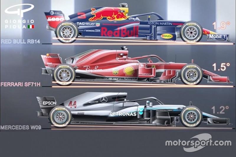 Así es el distinto angulo de inclinación entre ejes de los F1