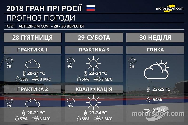 Гран Прі Росії: прогноз погоди на вікенд