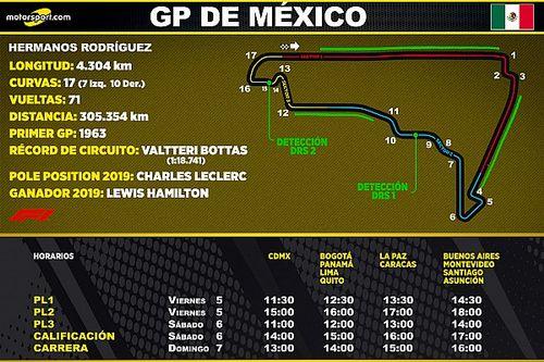 Horarios para Latinoamérica del GP de México F1