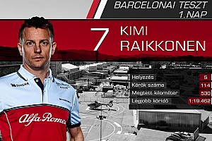 Versenyzőről versenyzőre: statisztikák az első F1-es tesztnap után