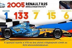 Videón Fernando Alonso összes F1-es autója: melyik a kedvenc?