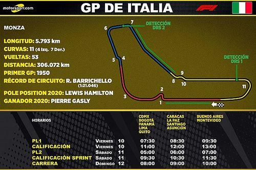 Horarios para Latinoamérica del GP de Italia F1