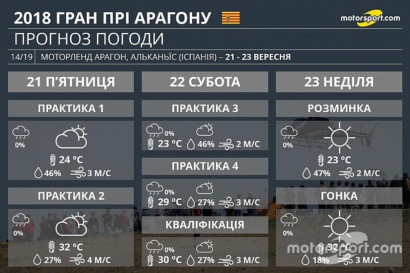 Гран Прі Арагону: прогноз погоди на вікенд