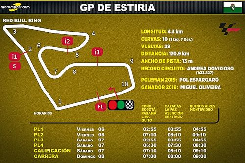 Horarios para Latinoamérica del GP de Estiria MotoGP