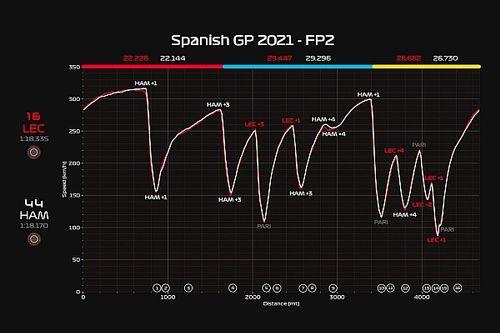 Ferrari: la SF21 stupisce per l'ibrido e il grip meccanico