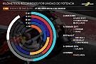 Todos los números de la primera semana de pruebas en Barcelona