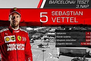 Versenyzőről versenyzőre: statisztikák a harmadik F1-es tesztnap után