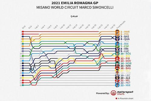 El vuelta a vuelta animado del GP de Emilia Romagna 2021 de MotoGP