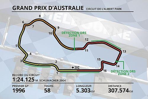Guide circuit - Tout savoir sur l'Albert Park à Melbourne