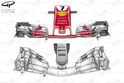Ferrari SF70H vs. Mercedes F1 W08: Frontflügel, Vergleich
