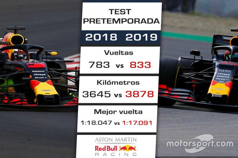 Comparación pretemporada 2018 de Red Bull vs. 2019