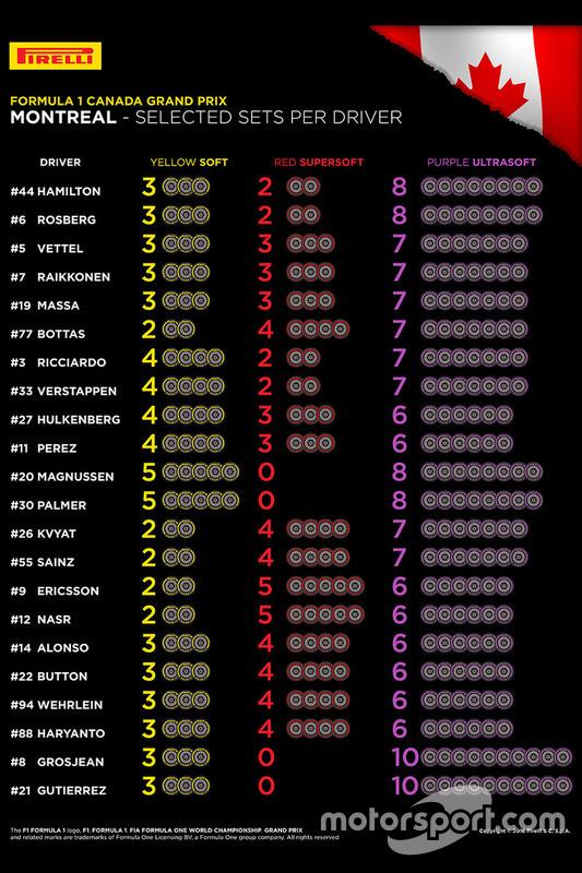 Pirelli, mescole scelte dai piloti per il GP del Canada