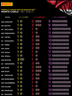 Составы шин Pirelli на гонку