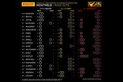 Infographie Pirelli - Les pneus pour la course