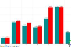 GP di Germania: confronto marce fra qualifica e gara