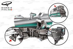 Mercedes W07: Aerodynamik-Detail