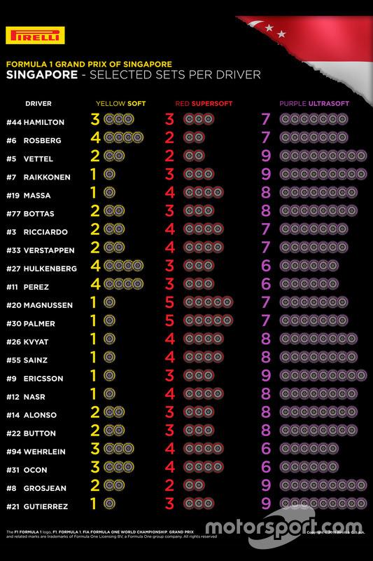 Pirelli, selected sets per driver