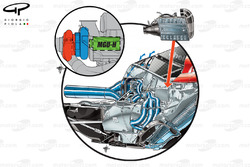 Ferrari 059/3 powerunit layout, Turbo layout inset (red, turbine - blue, compressor with MGU-H inside ICE's Vee) Liquid-to-air chargecooler mounted in the forward section of the ICE's Vee too.  Blue arrows depct airflows cooling path around the turbo