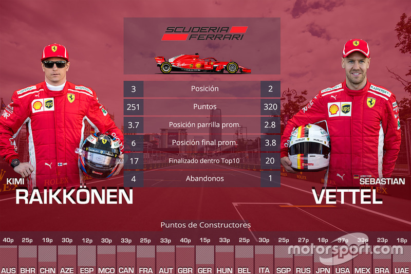 Duelo entre compañeros de equipo Ferrari: Kimi Raikkonen vs. Sebastian Vettel