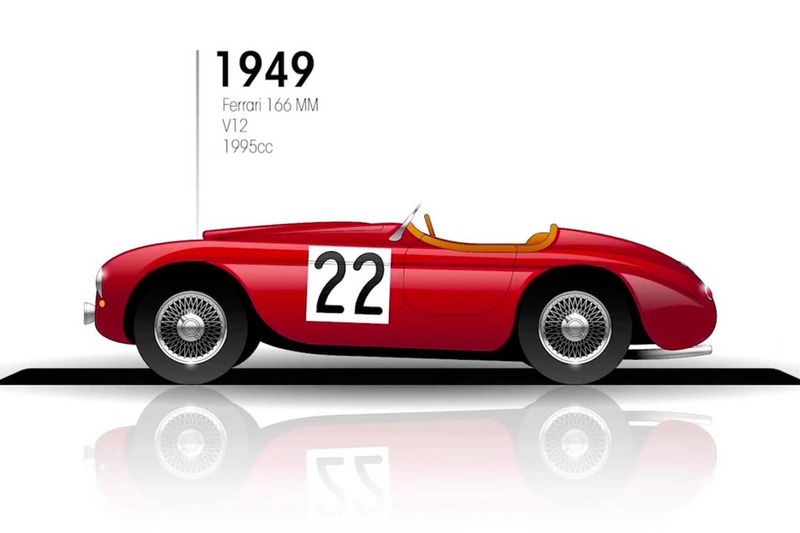 1949: Ferrari 166 MM