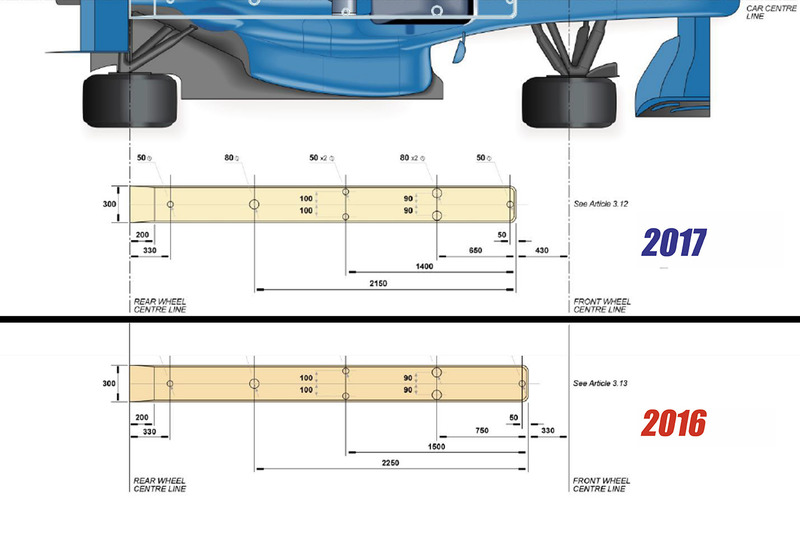 Règlements aérodynamiques 2017, design de la plaque dusure