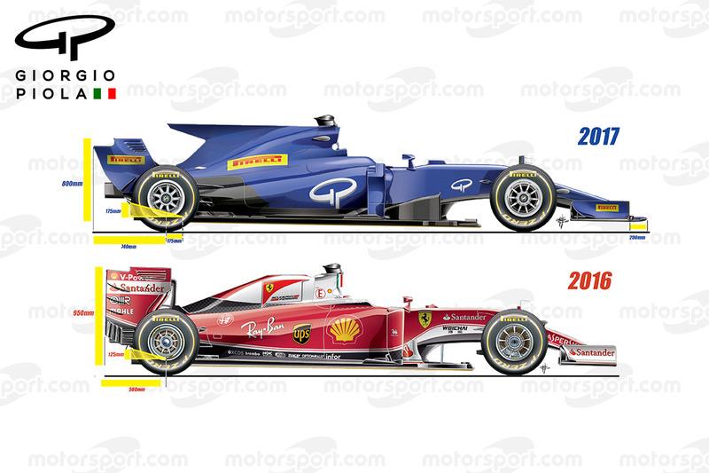 Vergleich: Formel-1-Autos 2016 und 2017, Seitenansicht