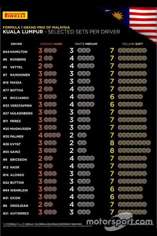 Sélection de pneus par équipes en Malaisie