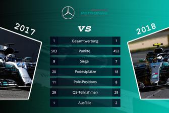 Teamvergleich 2017 vs. 2018: Mercedes