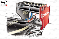 Lotus E20 DRD (Drag Reduction Device) Internal pipework works like a fluidic switch, at low speed it ejects out of the main cooling outlet (red arrows), at high speed it ejects out of pylon to 'stall' the rear wing and reduce drag (blue arrow)