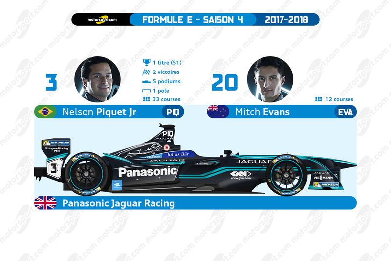 Panasonic Jaguar Racing