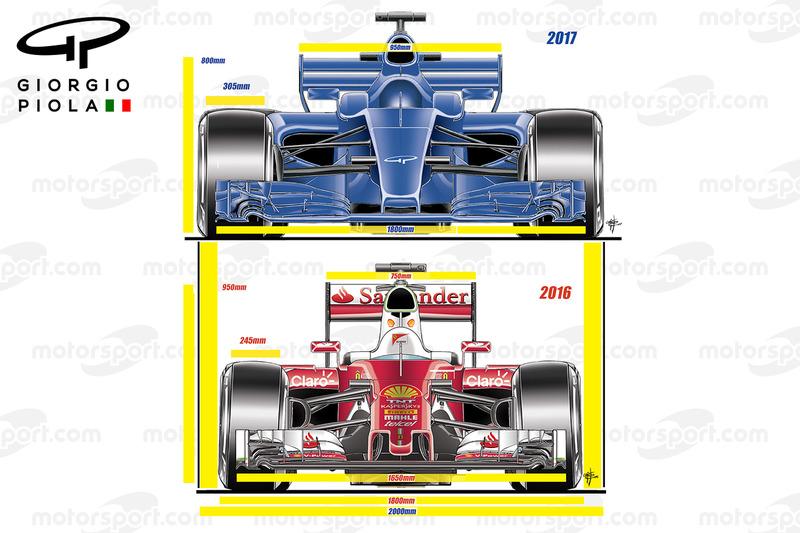 Vergleich: Formel-1-Autos 2016 und 2017, Vorderansicht