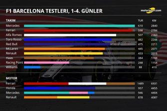 Barcelona testleri 4. gün sonuçları