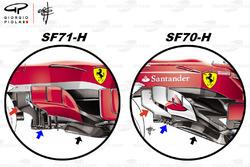 مقارنة بين الألواح الجانبية لسيارة فيراي اس.اف71اتش وسيارة فيراري اس.اف70اتش