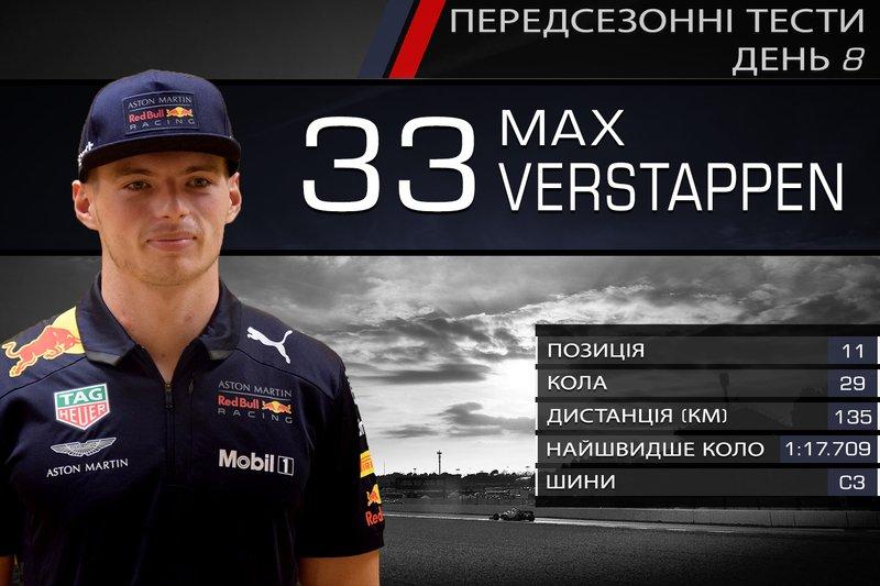 11. Макс Ферстаппен