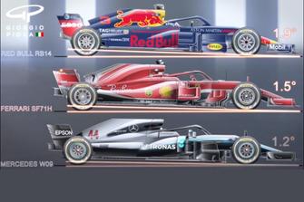 Comparazione degli interassi e assetti tra le 3 vetture top della F1