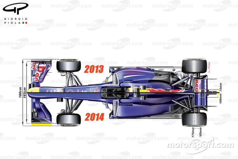 Survol des nouveaux règlements 2014 à l'aide de la Red Bull RB9 comme point de comparaisons