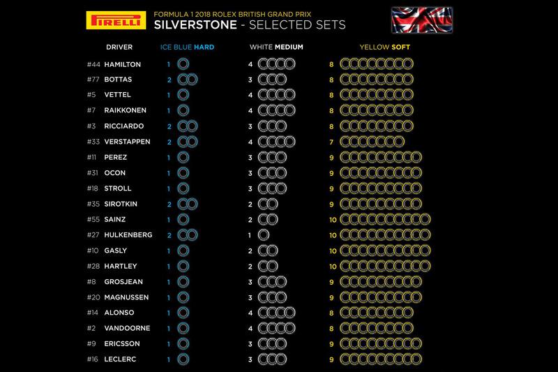 Sélections de pneus pour le GP de Grande-Bretagne