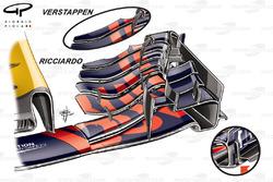 Comparación de Red Bull RB13 Ricciardo vs Verstappen ala delantera, GP de Bélgica