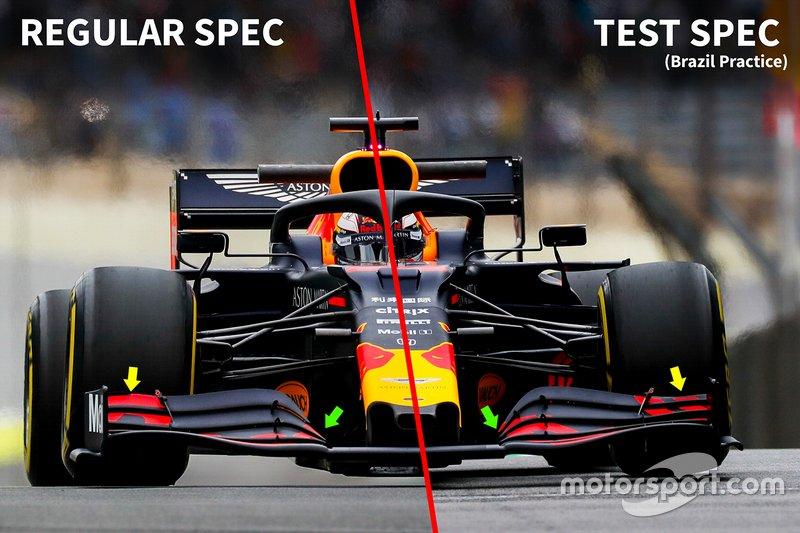 Analisi ali della Red Bull