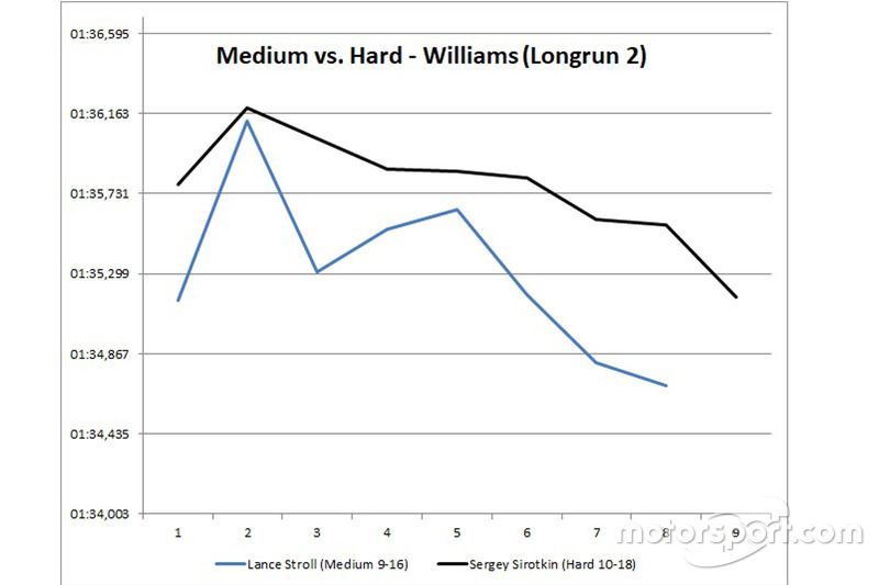 Les longs relais de Williams - Medium vs Hard